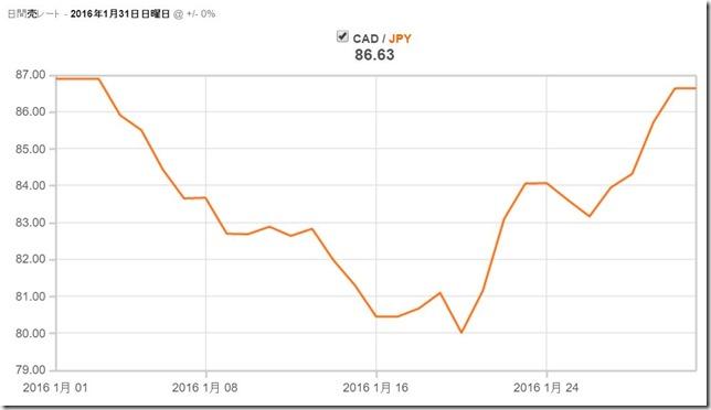 海外キャッシングと海外クレジットカード決済と現金両替の為替レート比較。