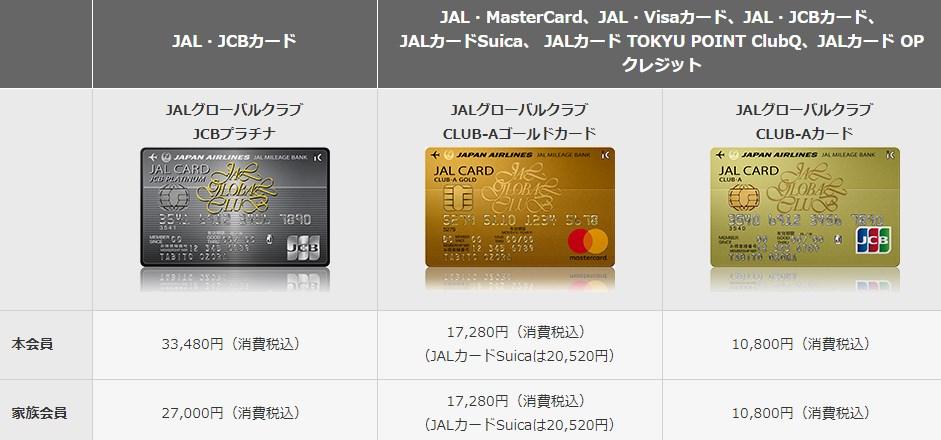 JGCカードの年会費